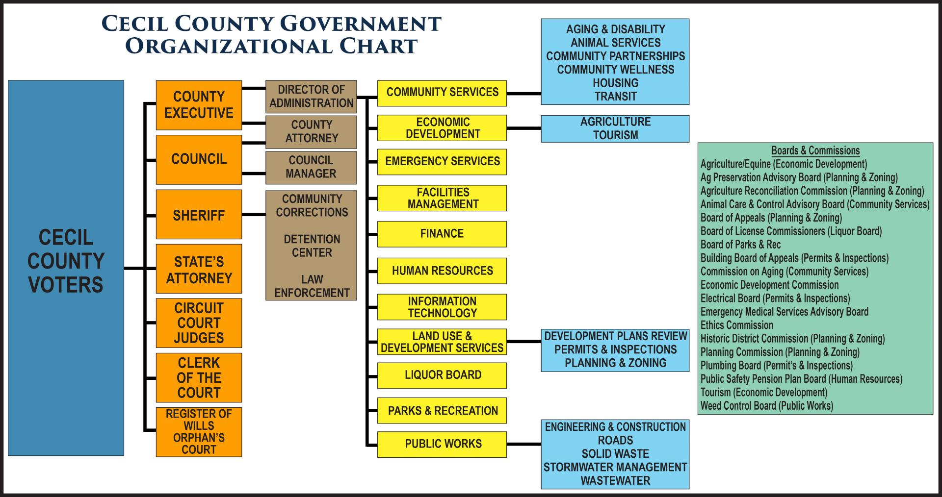 CECIL CO GOV ORG CHART 0717