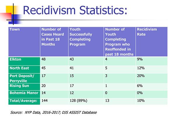 Recividism chart